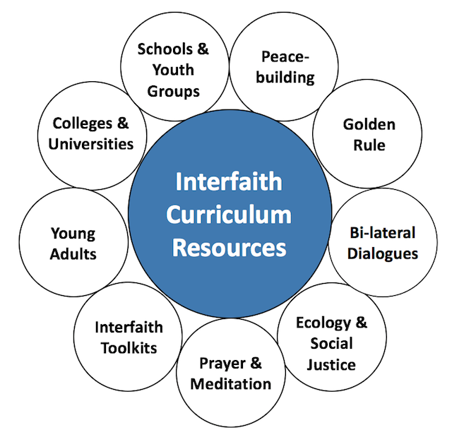 interfaith_curriculum_resources